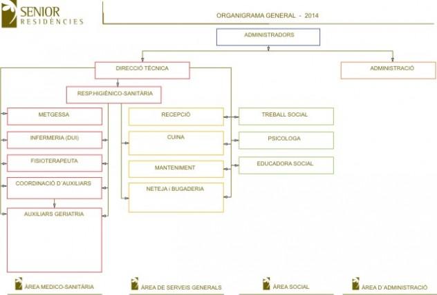 ORGANIGRAMA-SENIOR-WEB2014